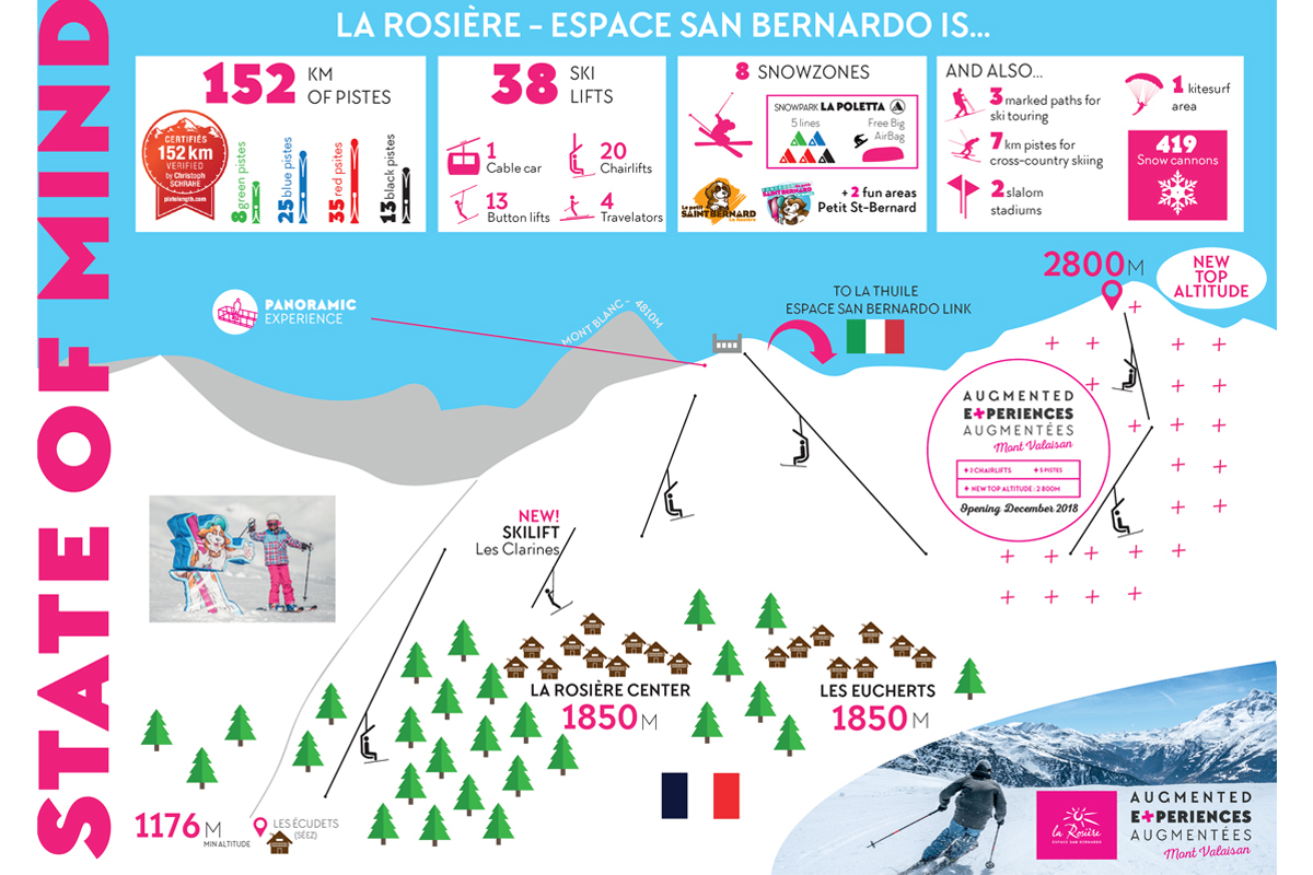 La Rosière ski area detailing the planned new Mont-Valaisan peak